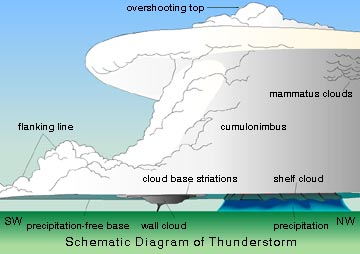 Nimbostratus clouds diagram