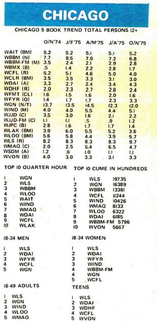 Arbitron-1975-Fall-Ratings-Chicago